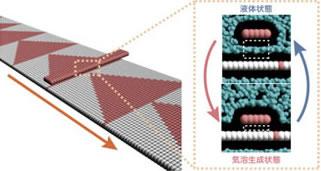 ナノモーターのメカニズム
